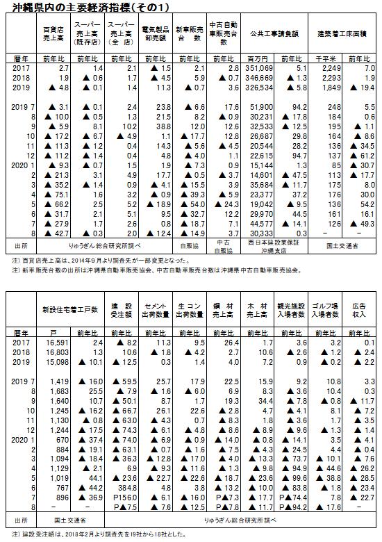 2008keizaisihyou_1